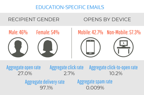 iModules - Report Shows Above Average Email Metrics for Higher Ed